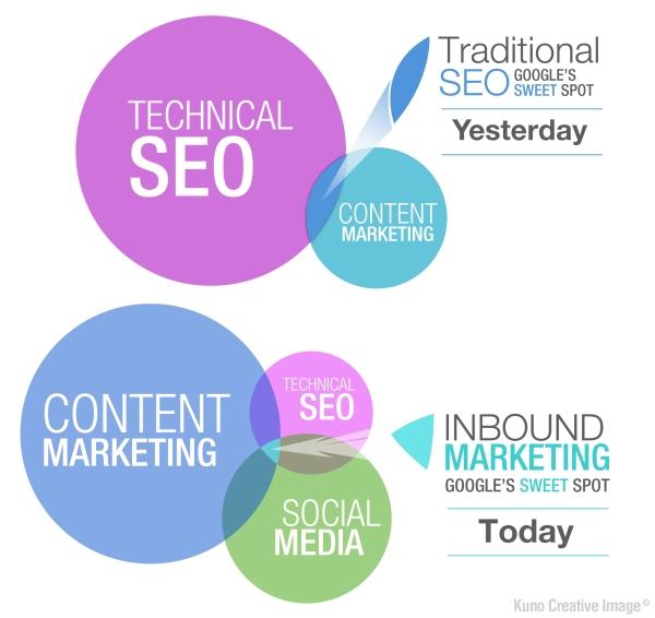 חברת שיווק,פיתוח עסקי, פרסום רשתות חברתיות,SEO